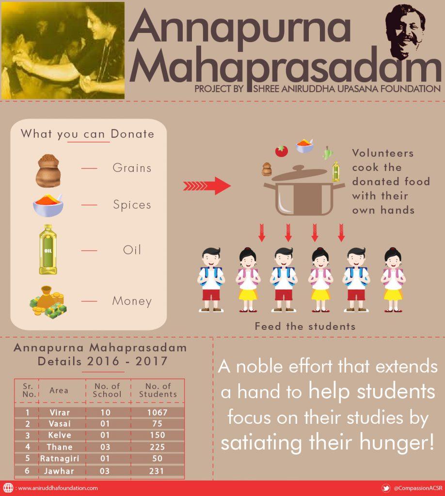 Annapurna Mahaprasadam Infographic-Aniruddha-Foundation-01